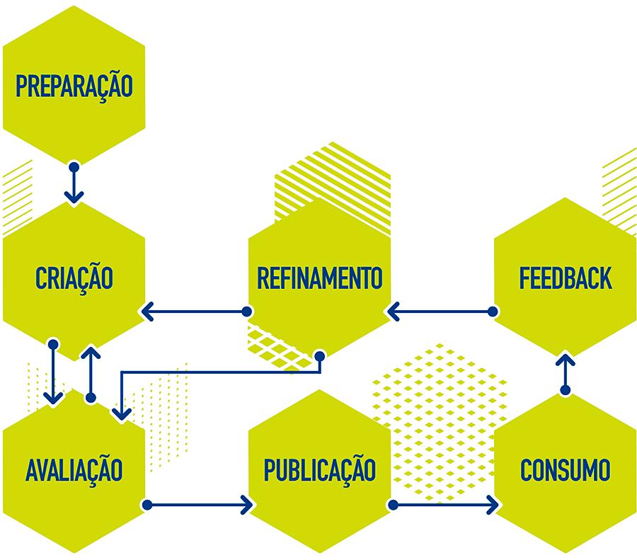 Capa - Fundamentos para a publicação de dados na Web
